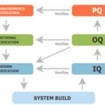 iq-oq-pq-diagram